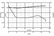 "Вентилятор для ванной Vortice M 100/4"" A 12 V, фото 3"