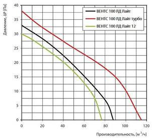 Вентилятор для ванной Вентс 100 ЛД Лайт Т красный, фото 2