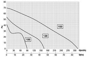 Вентилятор для ванной Elicent ELEGANCE 150 PULL CORD, фото 2