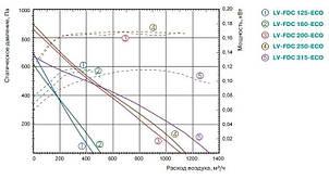 Канальный вентилятор Lessar LV-FDC 160 ECO, фото 2