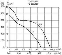 Канальный вентилятор Soler&Palau TD-500/160, фото 2