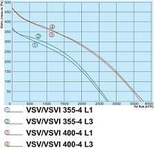 Salda VSV 250-2 L1, фото 3
