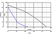 Vortice CA 200 RF, фото 4