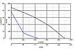 Vortice CA 200 RF, фото 6