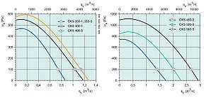 Центробежный вентилятор Systemair CKS 500-3, фото 2