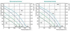 Приточно-вытяжная установка Lessar LV-PACU 1900 VE (L/R)-V4-ECO, фото 2