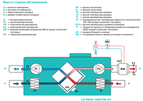 Приточно-вытяжная установка Lessar LV-PACU 1000 PW, фото 3