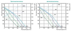 Припливно-витяжна установка Lessar LV-RACU 400 VE (L/R)-V4-ЕСО, фото 2