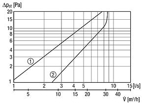 Приточный клапан Maico ALD 12 SVA, фото 2