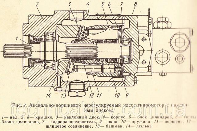 Аксиально-поршневой нерегулируемый насос-гидромотор с наклонным диском
