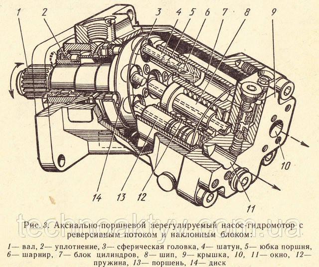 Аксиально-поршневой нерегулируемый насос-гидромотор с реверсным потоком и наклонным блоком