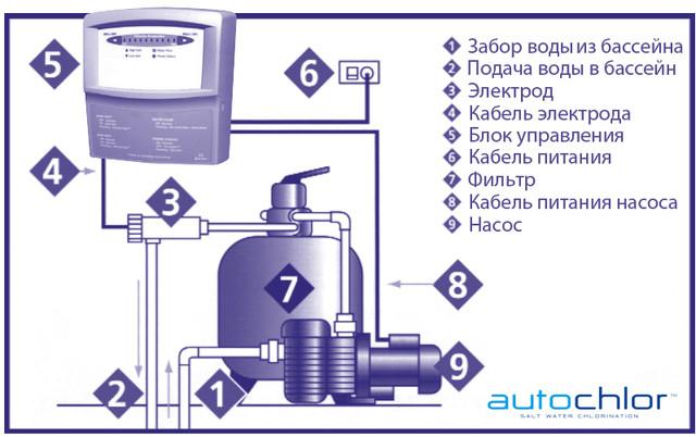 Состав хлоратора AutoChlor SMC20: