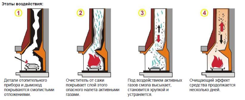 Средство для очистки теплообменника от сажи Пластинчатый теплообменник ONDA GP015 Северск