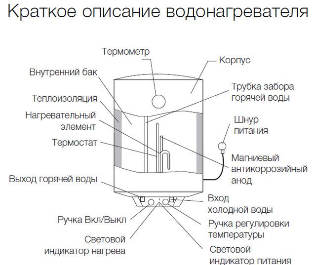 Водонагреватель Electrolux EWH 50 Quantum, 50 л