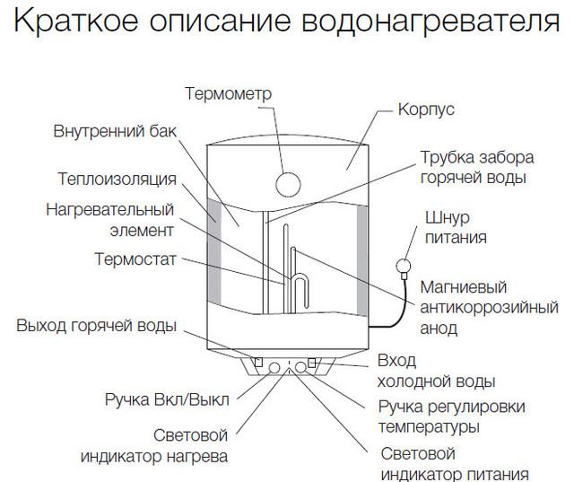 описание бойлера Electrolux EWH 80 Quantum Slim
