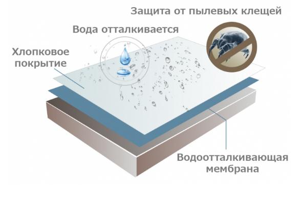 Кровати для лежачих больных напрокат в москве