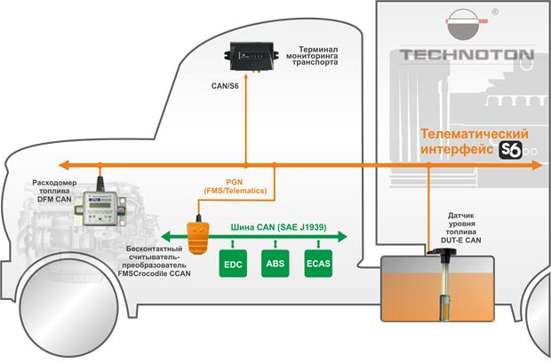 Описание: Безопасная интеграция данных автомобильной шины CAN в телематическую систему