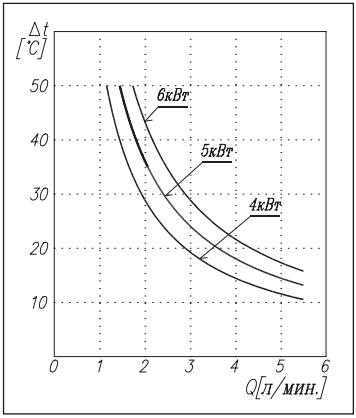 Прирост температуры воды от величины протока водонагревателя Kospel Amicus Epo G 6