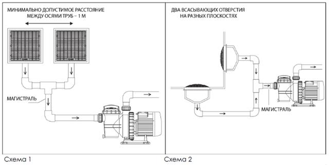 Варианты установки сливной решётки Emaux EM2812