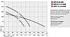 "Циркуляционные насосы ""SPRUT"" GPD 8-8-400 DN40 с ответными фланцами, фото 2"