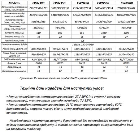 Фанкойл настенный Neoclima  FWN 300 2.7 кВт, фото 2