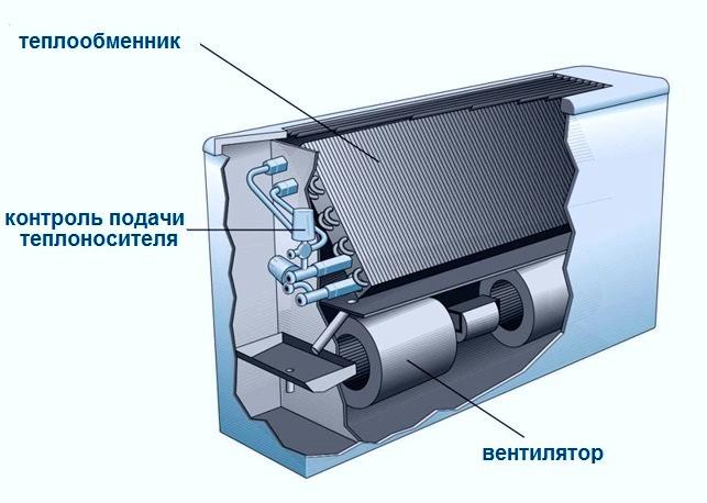 Теплообменники фанкойлов теплообменник труба в трубе устройство