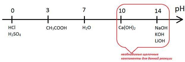 Ph-бетонной-среды-для-производства-газобетона