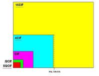 Форматы  D1 , CIF и их использование в видеонаблюдении