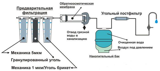 схема подключения обратного осмоса к водопроводу