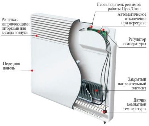 Бытовой электрический конвектор Atlantic CMG BL–Meca F17 1500 Вт устройство