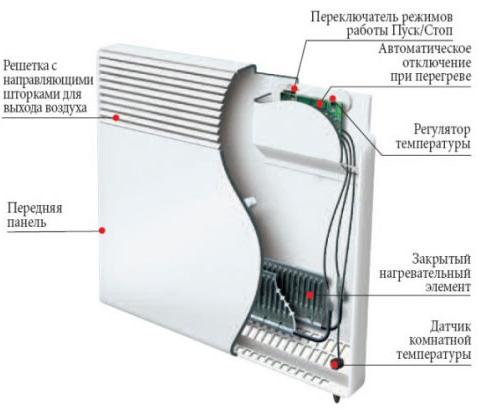 Бытовой электрический конвектор Atlantic CMG–D MK01 F118 500 Вт устройство