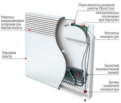 Бытовой электрический конвектор Thermor CMG–D MK01 500 ВТ (F118) устройство