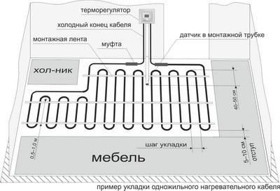 пример укладки одножильного кабеля теплого пола