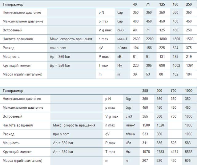 Аксиально-поршневые регулируемые насосы Bosch Rexroth A4VSO