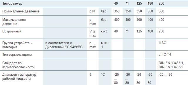 Аксиально-поршневые регулируемые насосы Bosch Rexroth A4VSO...A