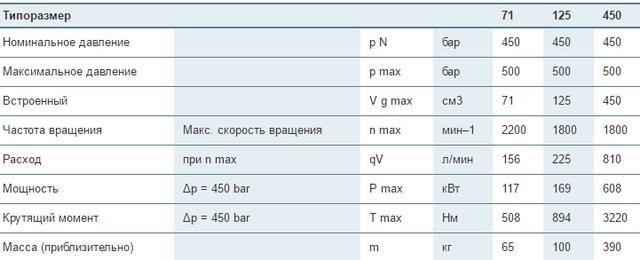 Регулируемые насосы Bosch Rexroth A4VBO