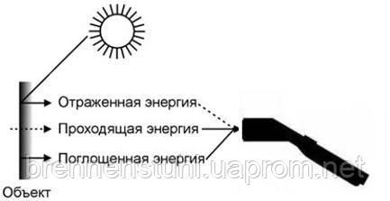 Принцип работы пирометра Optris