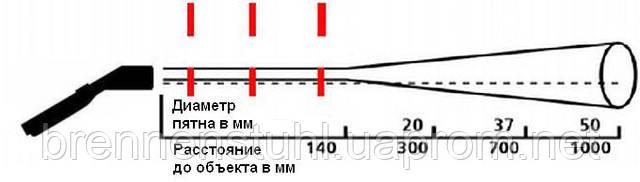 """Соотношениерасстояния до объекта и диаметра пятна измерения пирометра Optris """"MiniSight(MS)"""""""