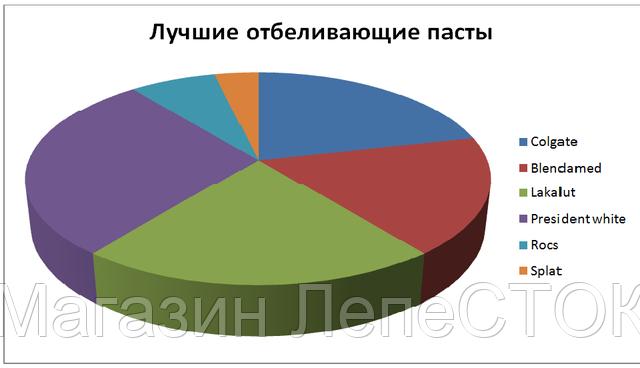 график популярности отбеливающих зубных паст