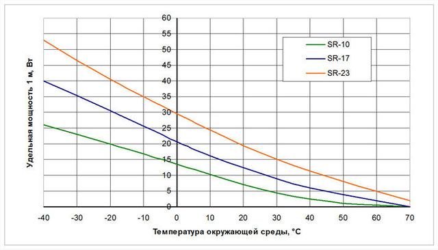 График зависимости удельной мощности от температуры окружающей среды саморегулирующегося нагревательного кабеля Woks–SR–10