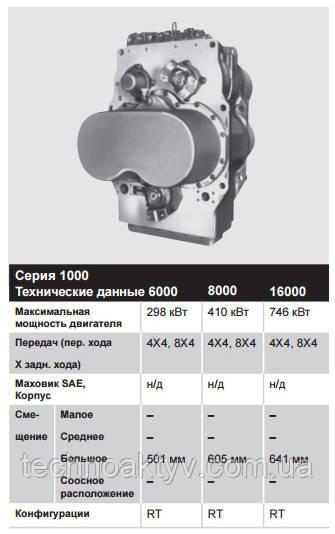 Серия 1000 – 224 – 746 кВт (300 – 1000 л.с.)