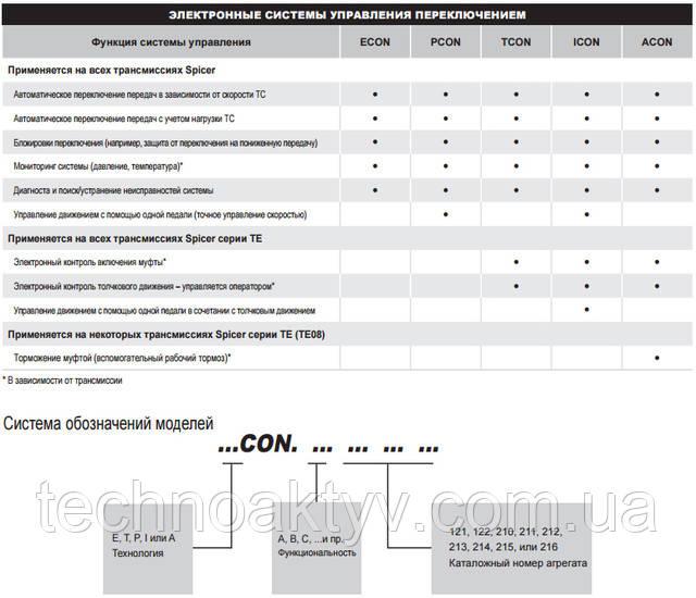 Какой контроллер отвечает требованиям вашей области применения?    ECON – Основной, PCON – Powertrain  Усовершенствованные программируемые системы управления ECON и PCON открывают новые горизонты для эксплуатации синхронизированных трансмиссий и стандартных трансмиссий powershift (с технологией включения/выключения).  Оба контроллера обеспечивают защиту силовой передачи и автоматическое переключение передач исходя из скорости или нагрузки ТС, причем PCON обеспечивает еще и управление движением с помощью одной педали.  TCON – трансмиссия, ICON – интеллектуальное устройство, ACON – усовершенствованный