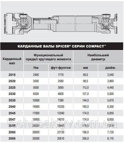 Spicer® серия Compact™