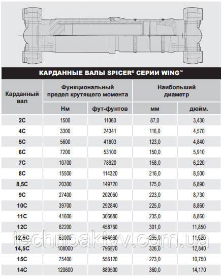 Spicer® серия Wing™
