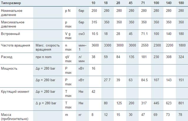 Аксиально-поршневые регулируемые насосы Bosch Rexroth A10VZO