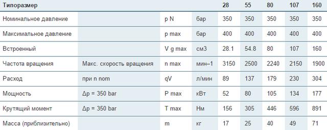 Аксиально-поршневые регулируемые насосы  Bosch Rexroth A7VO 28...160