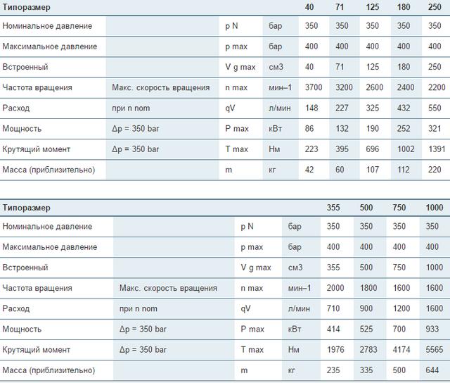 Регулируемые насосы Bosch Rexroth A4VSG