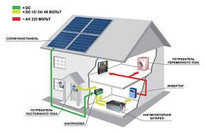 Автономная солнечная станция 2,1 кВт