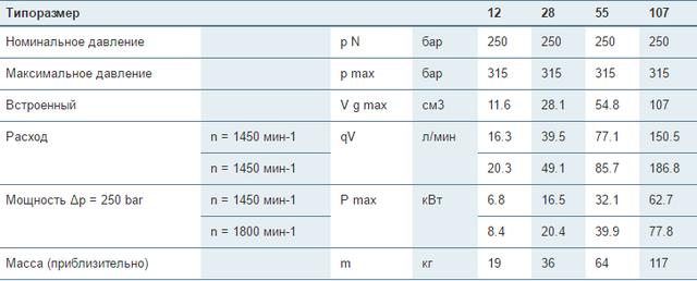 Регулируемые насосы Bosch Rexroth A2VK