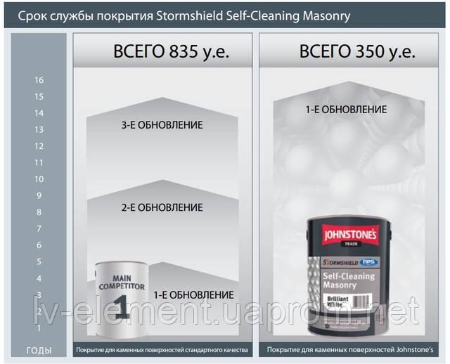 Срок службы покрытия Stormshield Self-Cleaning Masonry